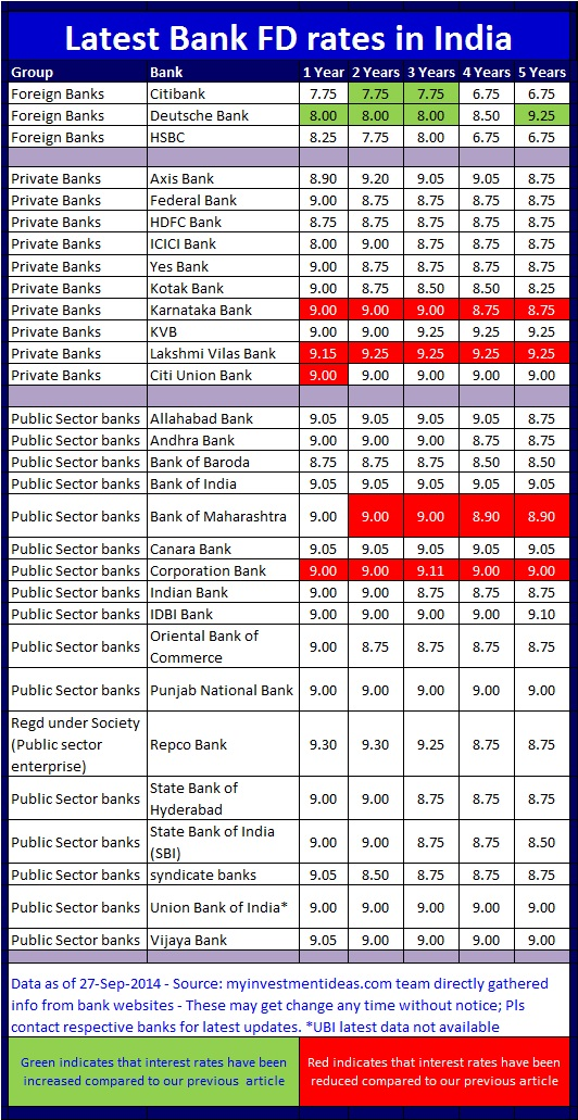 bank saving account interest rates in india