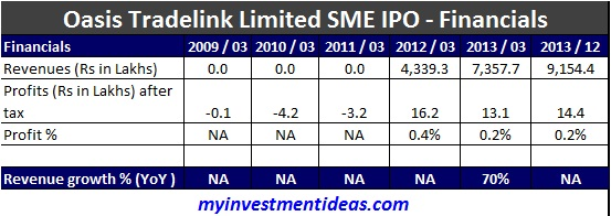 Oasis Tradelink SME IPO-Financials