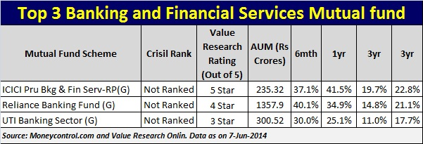 Top 3 banking and financial services mutual funds
