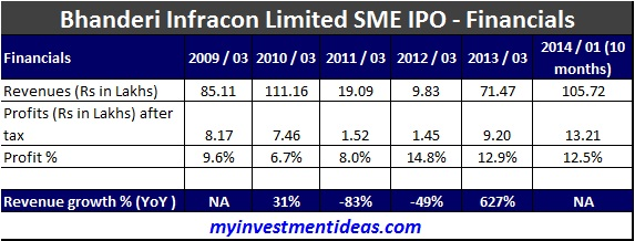 Bhanderi Infracon SME IPO-Financials