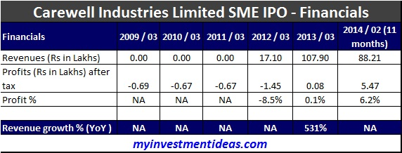 Carewell Industries SME IPO-Financials