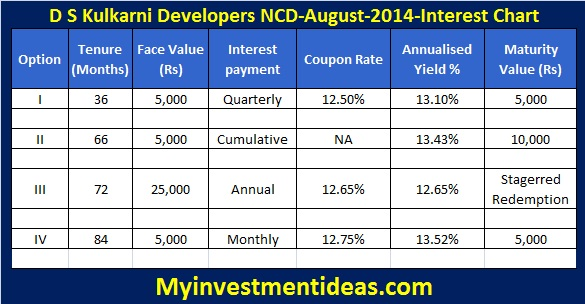 DS Kulkarni Developers Secured NCD-Aug-14-Interest Chart