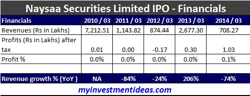 Naysaa Securities SME IPO-Financials