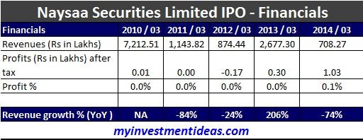 Naysaa Securities SME IPO-Financials