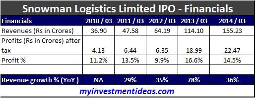 Snowman Logistics Limited IPO-Financials