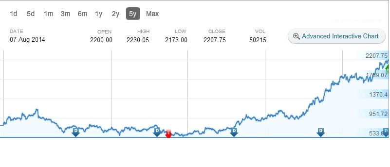 Tech Mahindra - Share price trend