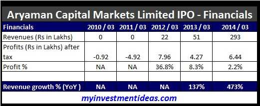 Aryaman Capital Markets IPO-Financials