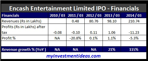 Encash Entertainment SME IPO-Financials