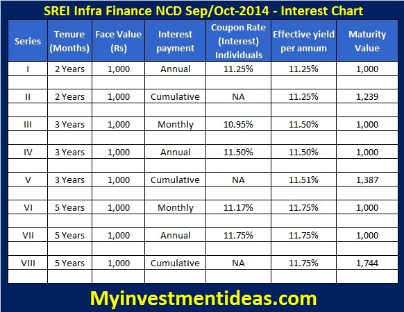 SREI Infra NCD-Sep,Oct-2014-Interest chart-U