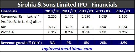 Sirohia and Sons IPO-Financials