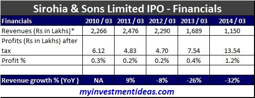 Sirohia and Sons IPO-Financials