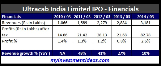 Ultracab India IPO-Financials
