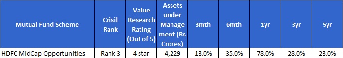 Best Midcap funds-HDFC Midcap opps fund