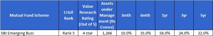 Best Midcap funds-SBI Emerging business fund