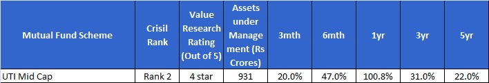 Best Midcap funds-UTI mid-cap fund