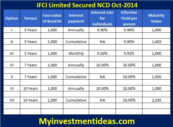 IFCI NCD-Oct-2014-Interest Chart