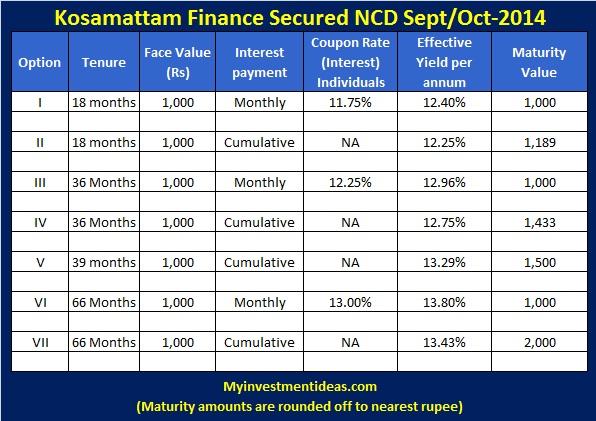 Kosamattam Finance Secured NCD-Oct-14-Interest chart