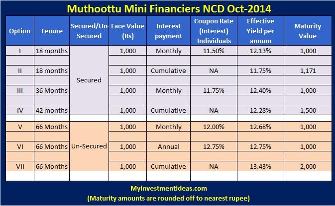 Muthoothu Mini Financiers NCD Oct-2014