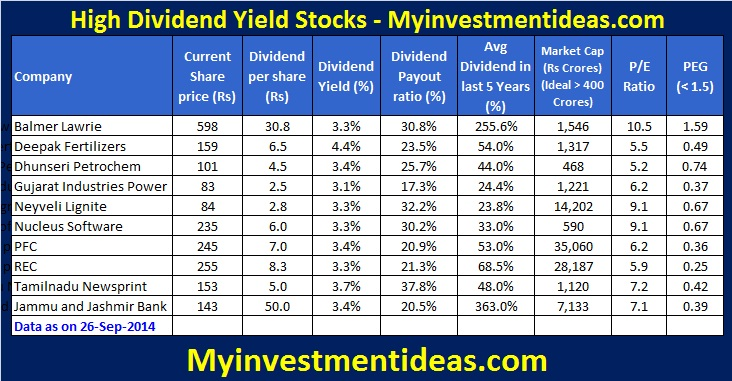 Top 10 High dividend yield stocks-September-2014
