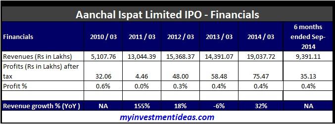 Aanchal Ispat SME IPO-Financials
