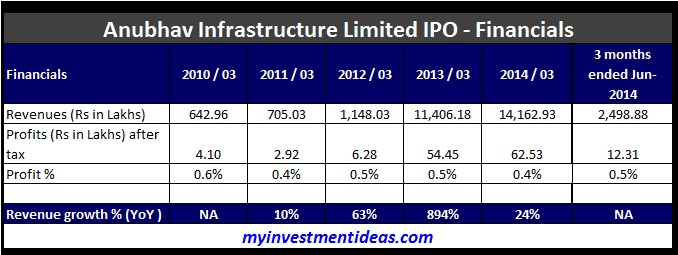 Anubhav Infrastructure Limited IPO-Financials