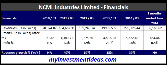 NCML Industries IPO - Financials