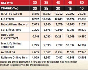 Reliance Online term plan Vs-other-online-term-insurance-plans