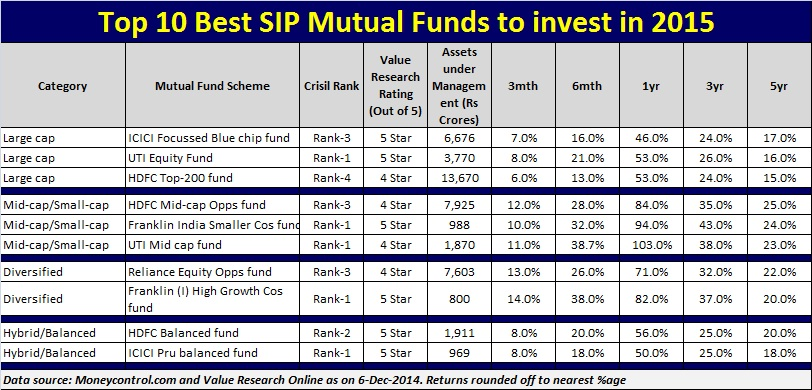 Mutual funds with best 10 year returns-6384