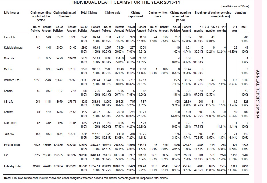 IRD Claim Settlement Ratio-2013-2014-Company wise-2