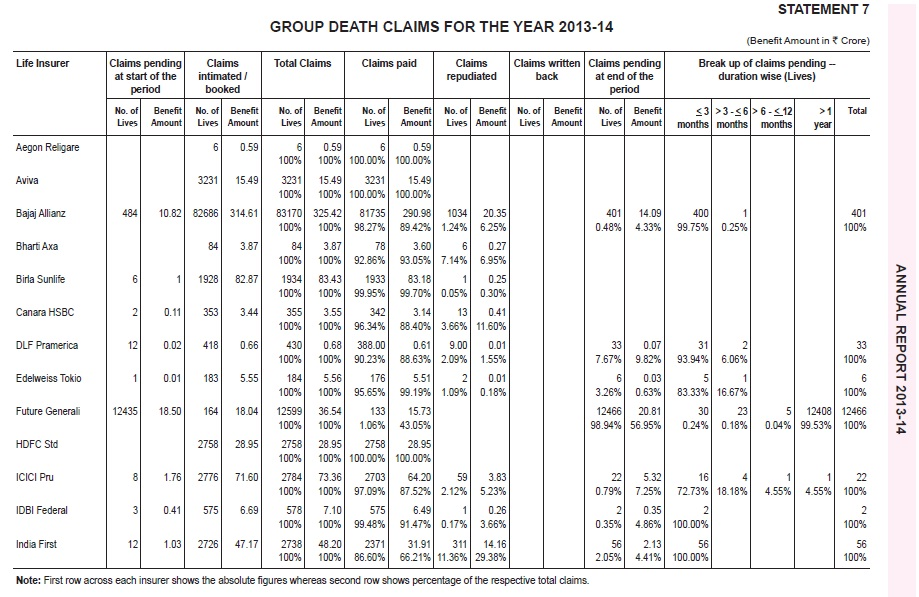 IRD Claim Settlement Ratio-2013-2014-Group-Death Settlement-1