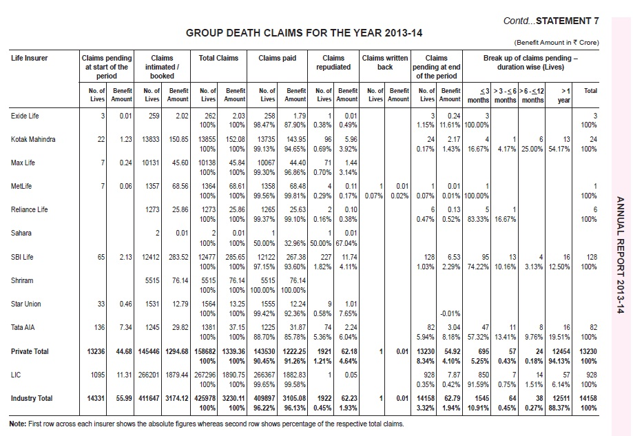 IRD Claim Settlement Ratio-2013-2014-Group-Death Settlement-2