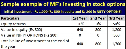 Mutual funds NFO's that are betting on stock options