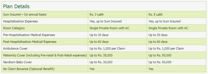 Religare Joy Health Insurance-Plan Details