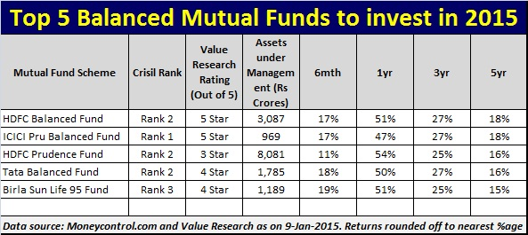 Top 5 Best Balanced Mutual Funds to invest for 2015
