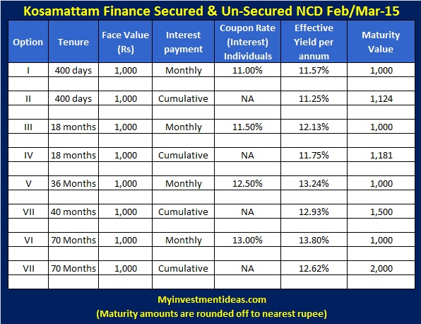 Kosamattam Finance Feb, Mar-15 NCD-Interest chart
