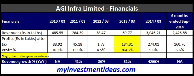 AGI Infra SME IPO-Financials