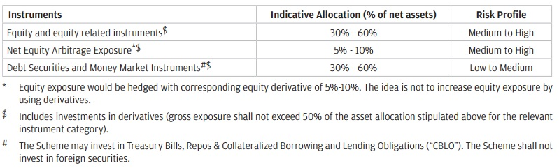 JP Morgan Bal advantage fund-Asset allocation