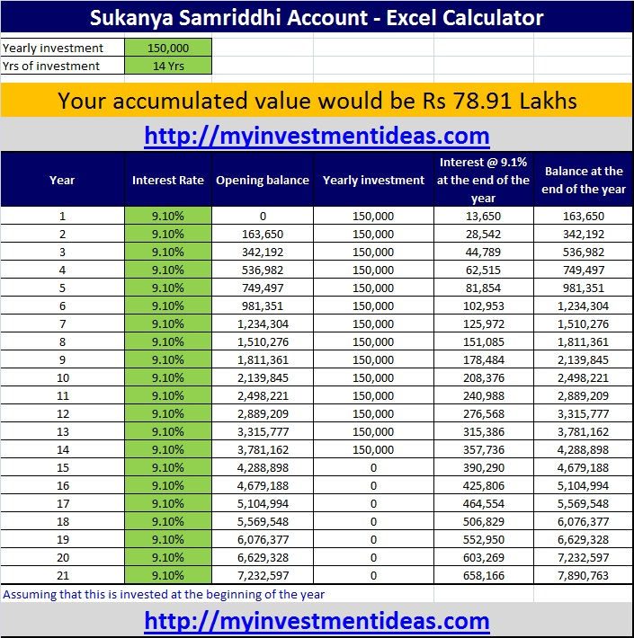 Sukanya Samriddhi Account - 150,000 investment for 14 years-updt
