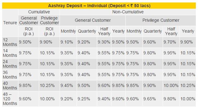 DHFL Ashray Dep FD Scheme-Apr-2015