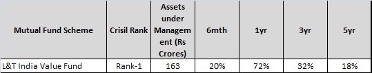 L&T Value fund
