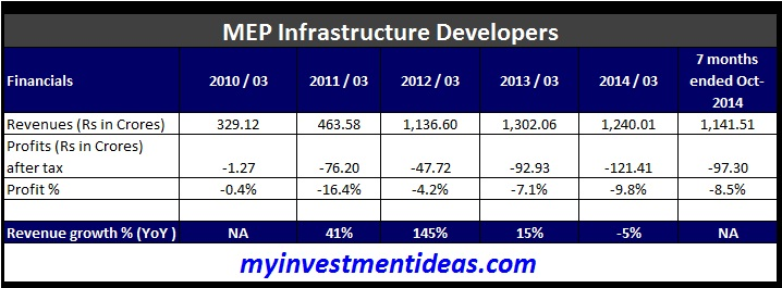 MEP Infrastructure IPO - Financials