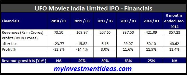 UFO Moviez India IPO - Financials