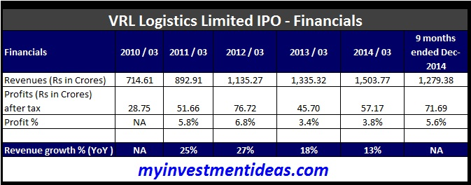 VRL Logistics Ltd IPO-Financials