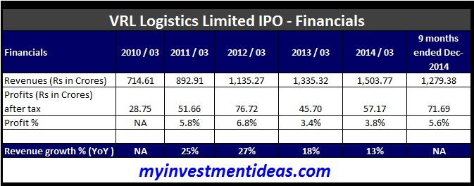 VRL Logistics Ltd IPO-Financials