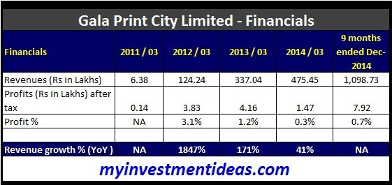 Gala Print City UPO-Financials