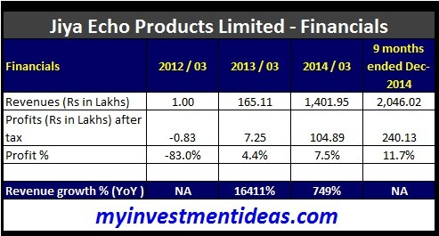 Jiya Eco Products IPO-Financials
