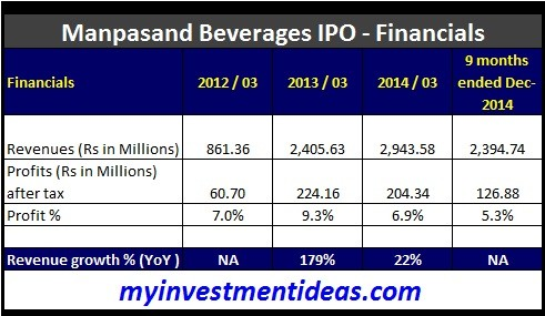 Manpasand Beverages Ltd IPO-Financials
