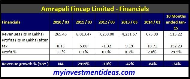 Amrapali Fincap Ltd IPO-Financials