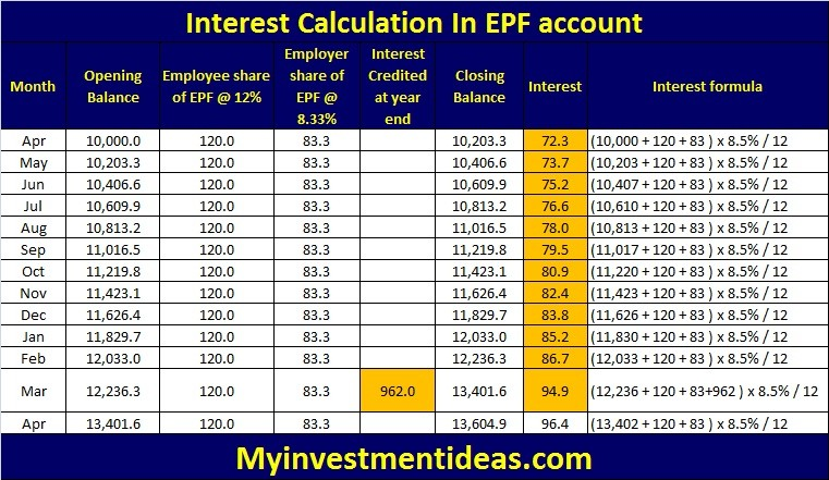 Interest calculation in EPF Account