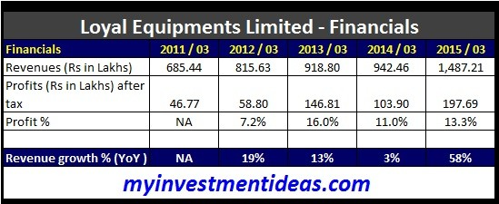 Loyal Equipments Ltd IPO-Financials